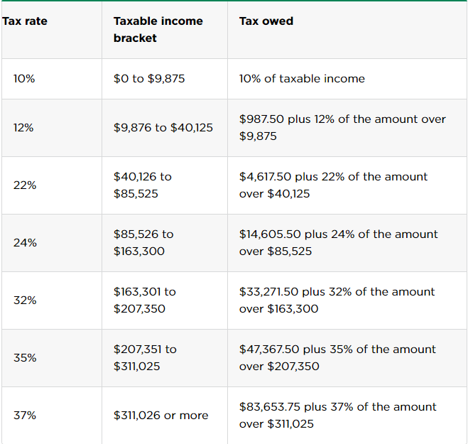 tax rates and brackets of filing separately