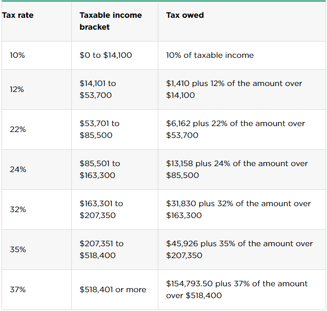 tax rates and brackets of HOH