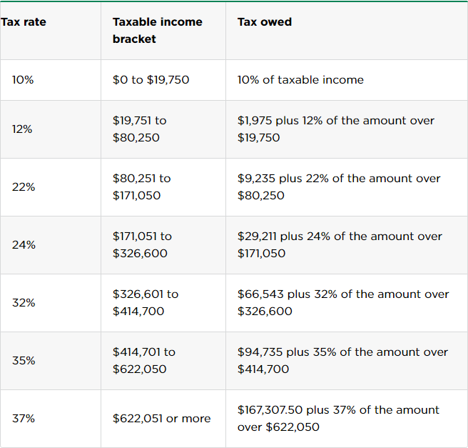tax rates and brackets of married filers