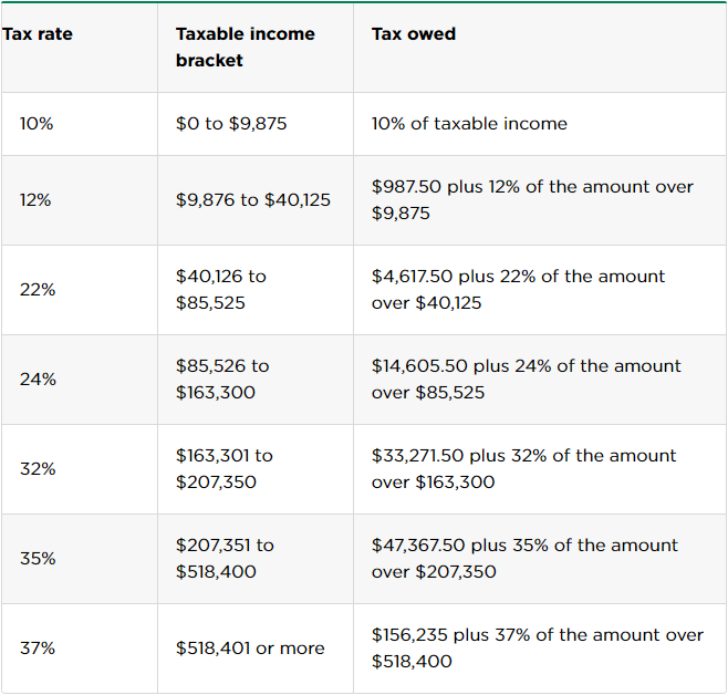tax rates and brackets of single filers